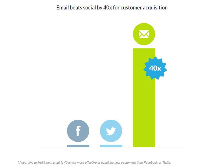 Email beats Social