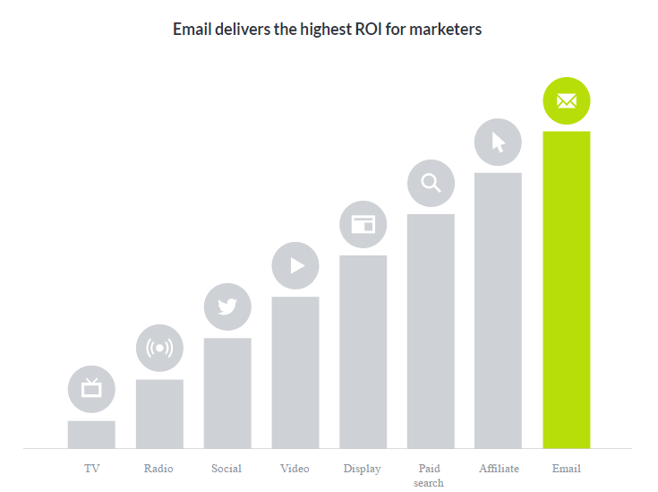 ROI for emails