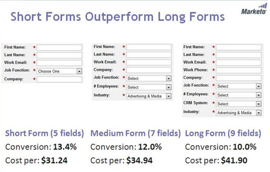 Marketo long vs. short form